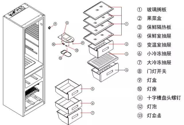 表面极性低  重量轻,体积小 3、冰箱外壳各部件材料选择 (1) 冰箱面板 冰箱面板,是顾客选用冰箱考虑的重要因素,其实冰箱面板不仅仅是考虑外形是否漂亮,或者和家中装修搭配程度等。其实,好的面板不仅能美化冰箱,更能起到对冰箱的保护作用,延长冰箱的使用寿命。 冰箱面板材质发展史   PCM钢板 PCM为彩色预涂板材,表面为家电环保油漆,价格相对于VCM较为便宜,一般应用于冰箱侧板,此种板材不适用于高档冰箱的面板,由于板材的想对平整度较VCM差和颜色效果单一,因此主要是侧板的使用。   覆膜彩板 覆膜